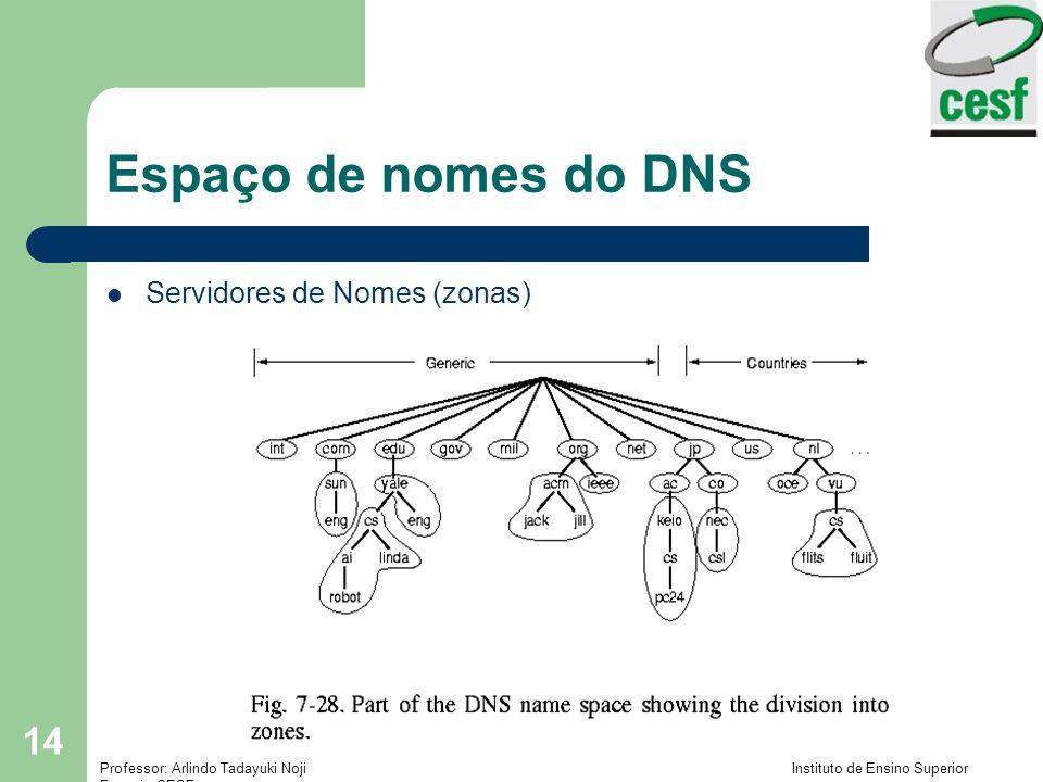Espaço de nomes do DNS Servidores de Nomes (zonas)