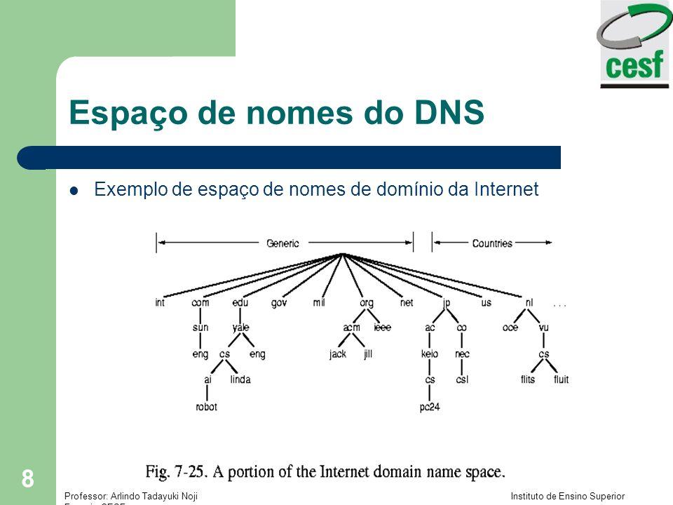 Espaço de nomes do DNS Exemplo de espaço de nomes de domínio da Internet