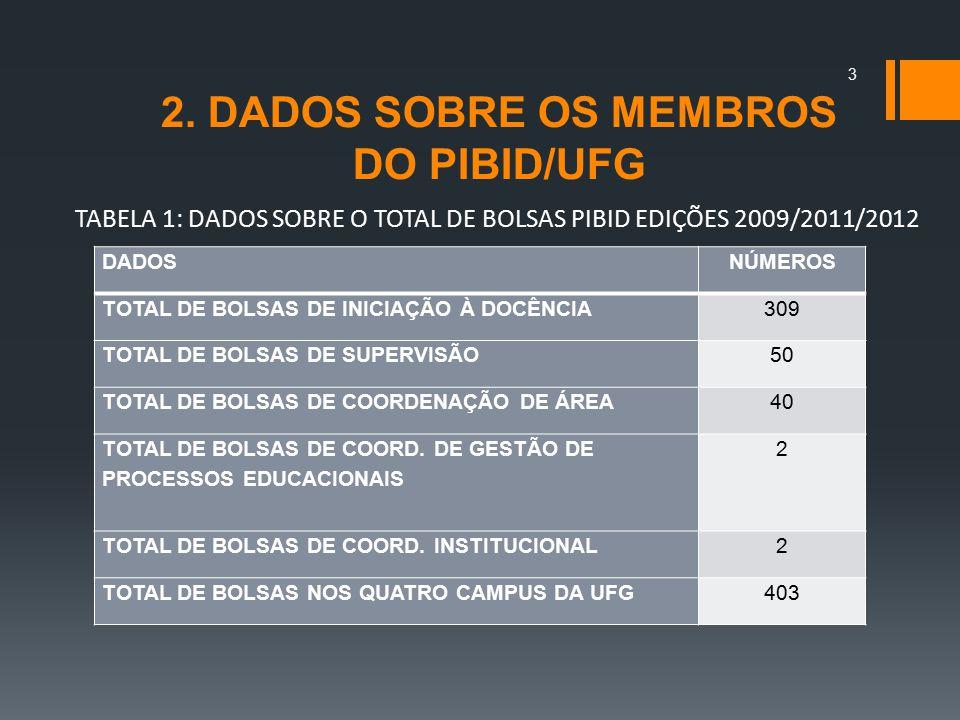2. DADOS SOBRE OS MEMBROS DO PIBID/UFG