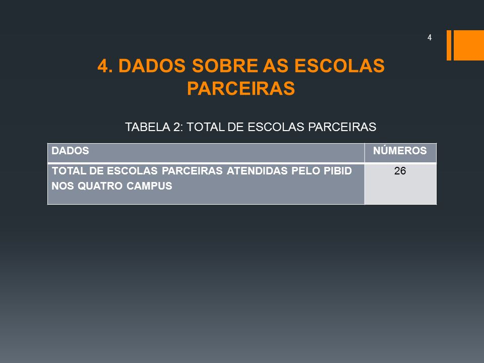 4. DADOS SOBRE AS ESCOLAS PARCEIRAS