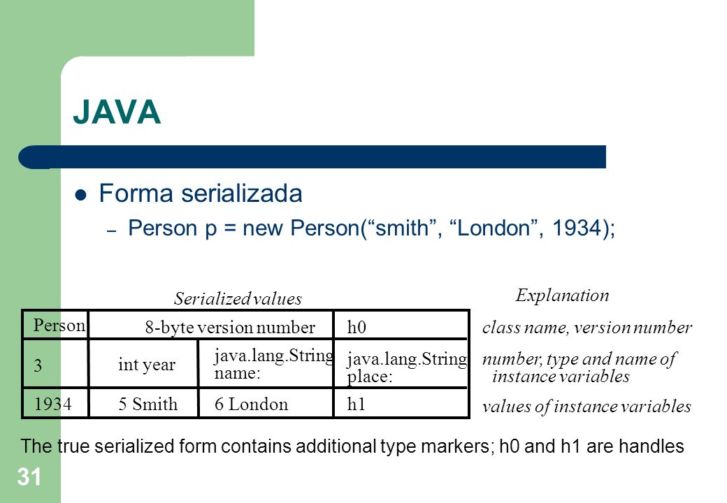 JAVA Forma serializada Person p = new Person( smith , London , 1934);