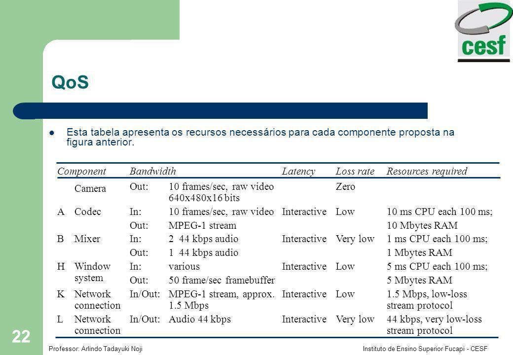 QoS Esta tabela apresenta os recursos necessários para cada componente proposta na figura anterior.