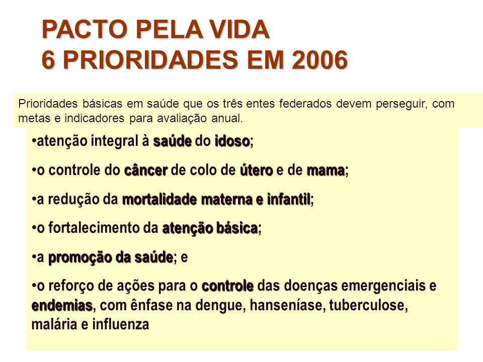 PACTO PELA VIDA 6 PRIORIDADES EM 2006