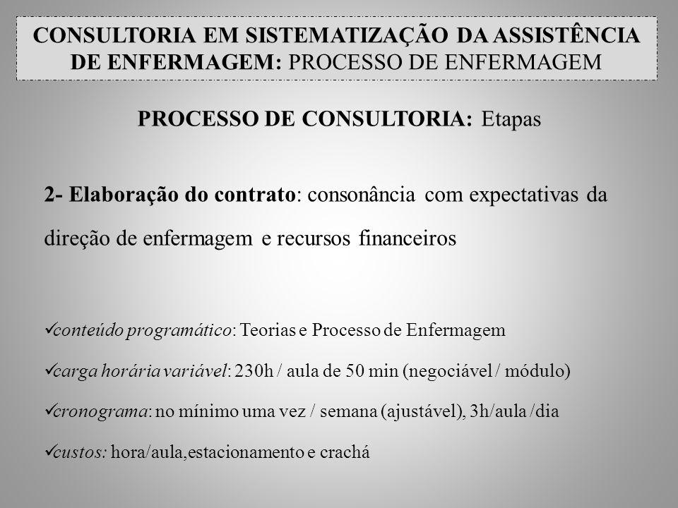 PROCESSO DE CONSULTORIA: Etapas