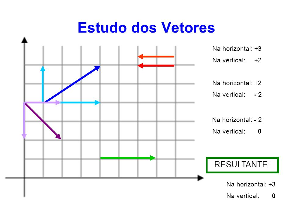 Estudo dos Vetores RESULTANTE: Na horizontal: +3 Na vertical: +2