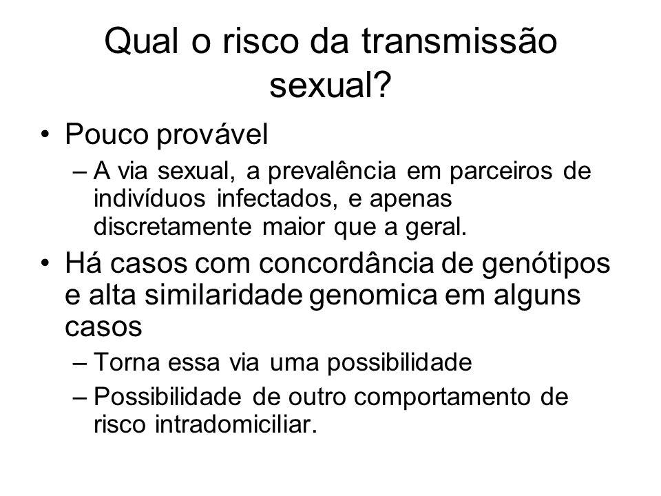 Qual o risco da transmissão sexual