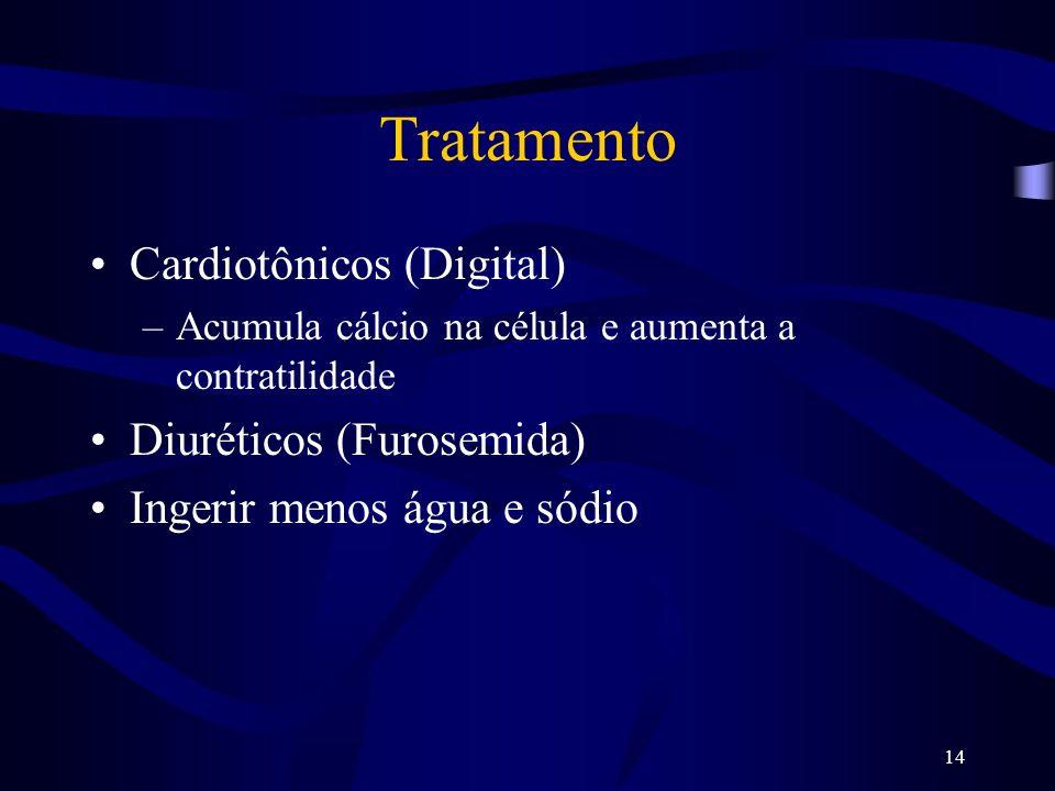 Tratamento Cardiotônicos (Digital) Diuréticos (Furosemida)
