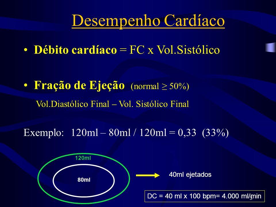Desempenho Cardíaco Débito cardíaco = FC x Vol.Sistólico