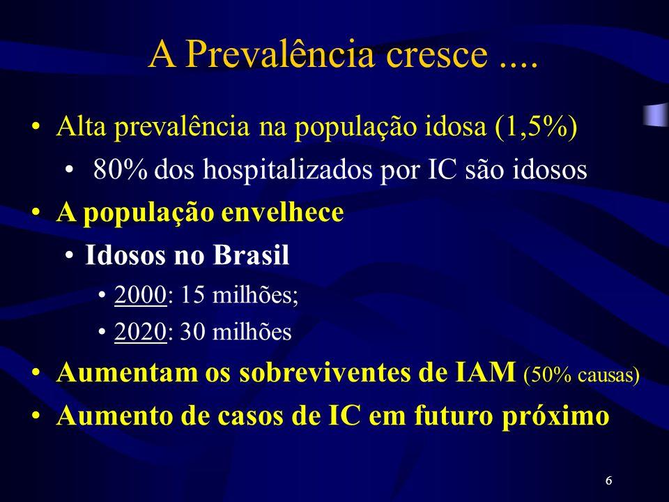 A Prevalência cresce .... Alta prevalência na população idosa (1,5%)