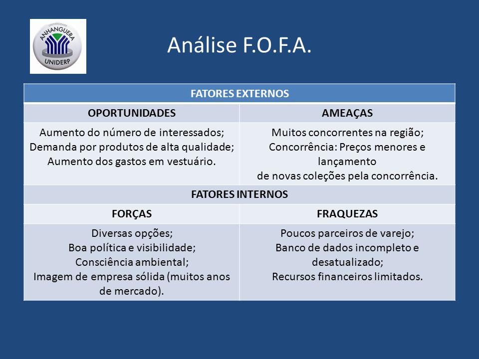 Análise F.O.F.A. FATORES EXTERNOS OPORTUNIDADES AMEAÇAS