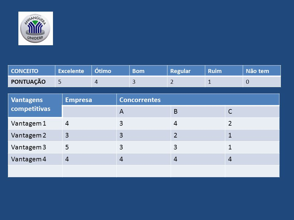 Vantagens competitivas Empresa Concorrentes A B C Vantagem 1 4 3 2