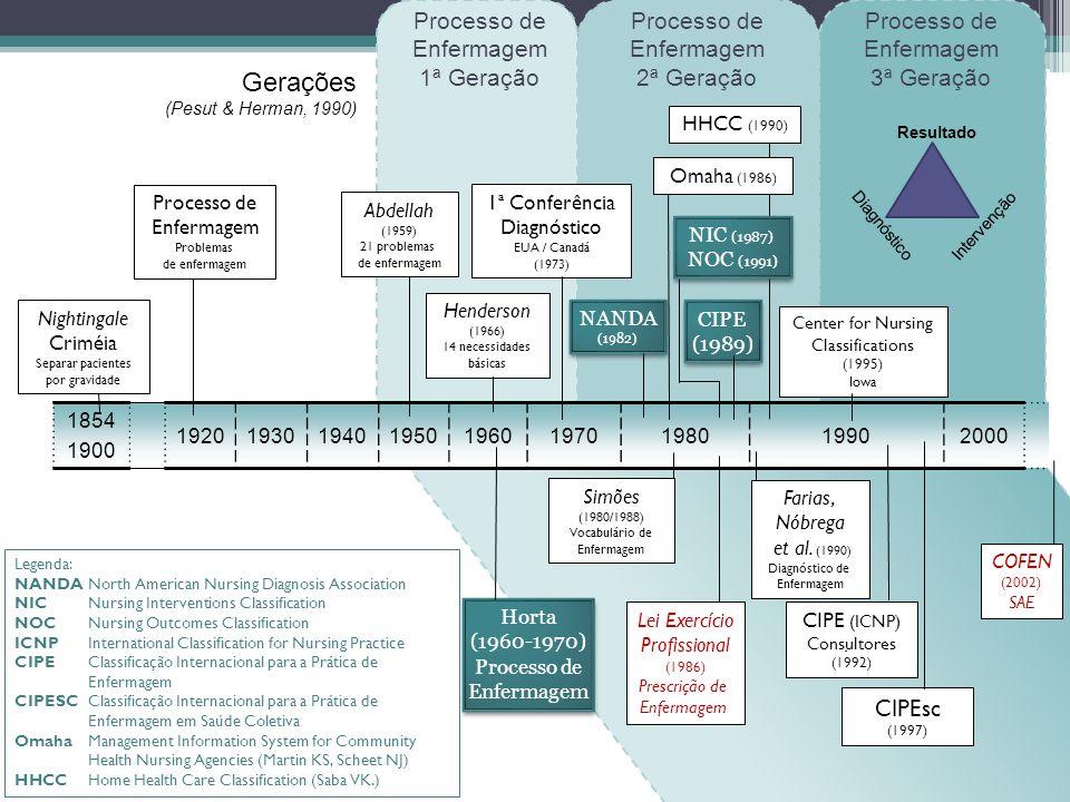 Gerações Processo de Enfermagem 1ª Geração Processo de Enfermagem