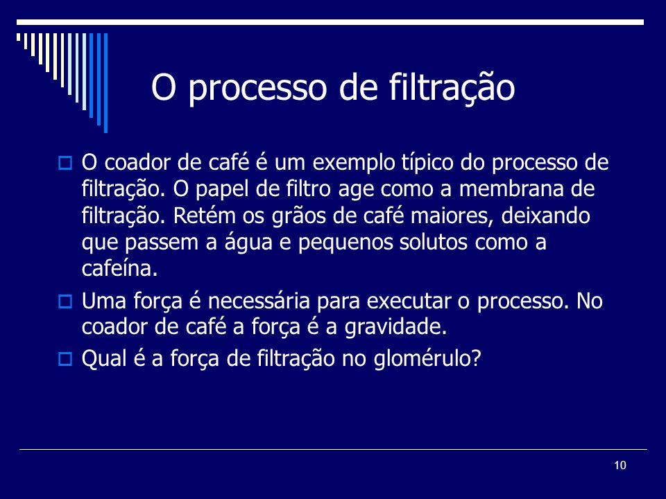 O processo de filtração