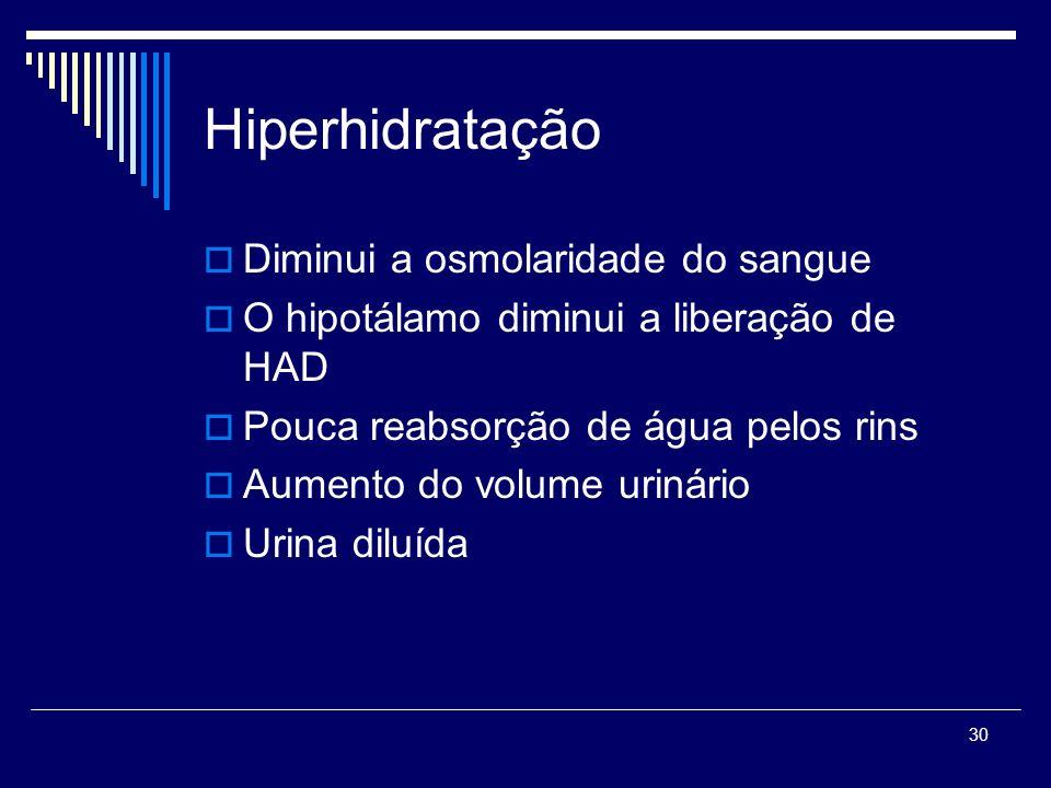 Hiperhidratação Diminui a osmolaridade do sangue