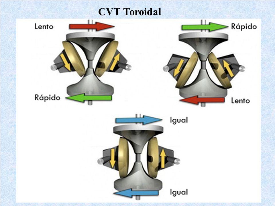 CVT Toroidal