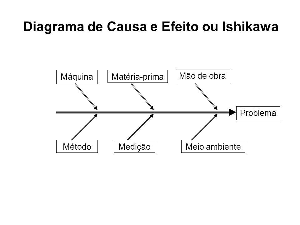 Diagrama de Causa e Efeito ou Ishikawa