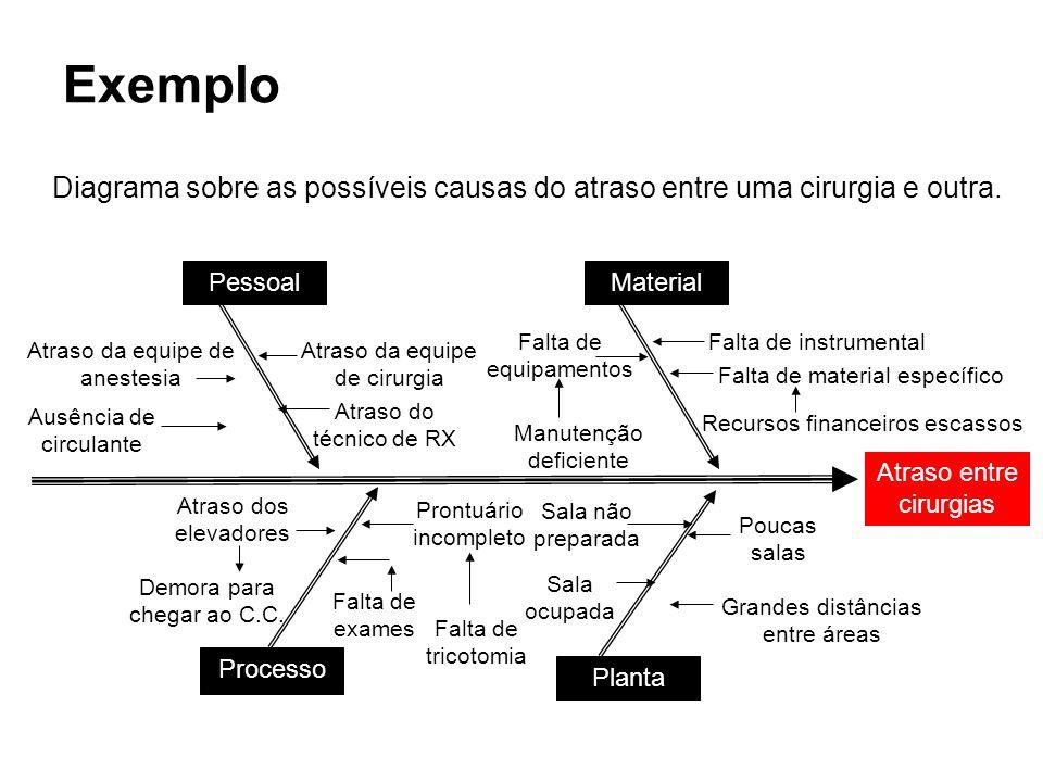 Exemplo Diagrama sobre as possíveis causas do atraso entre uma cirurgia e outra. Pessoal. Material.
