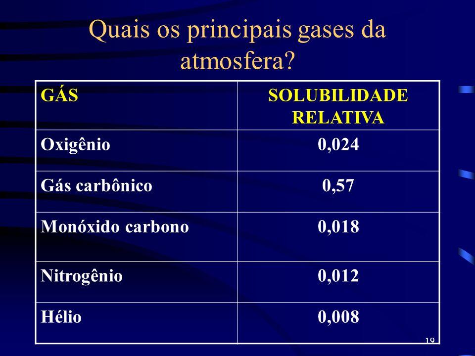 Quais os principais gases da atmosfera
