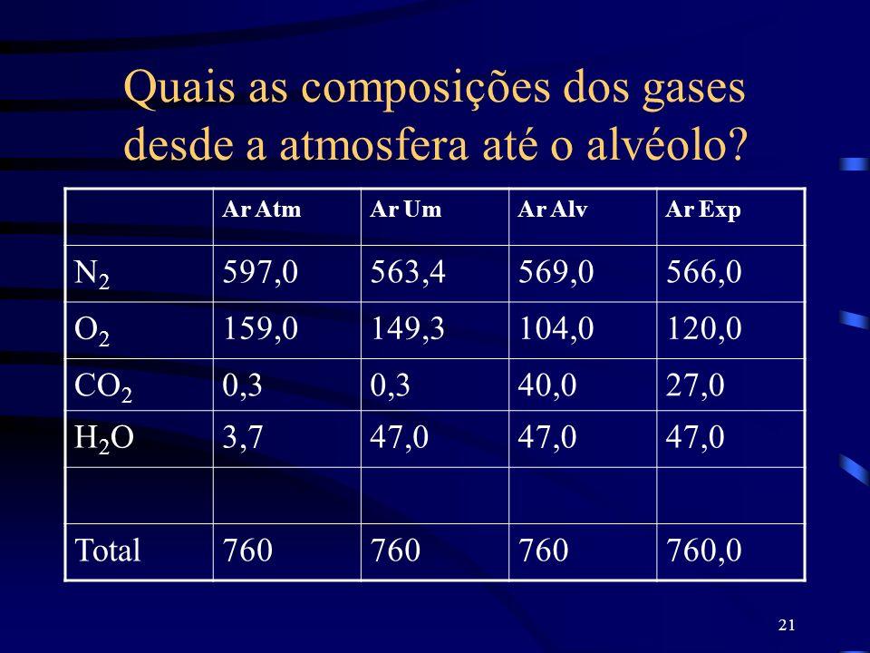 Quais as composições dos gases desde a atmosfera até o alvéolo