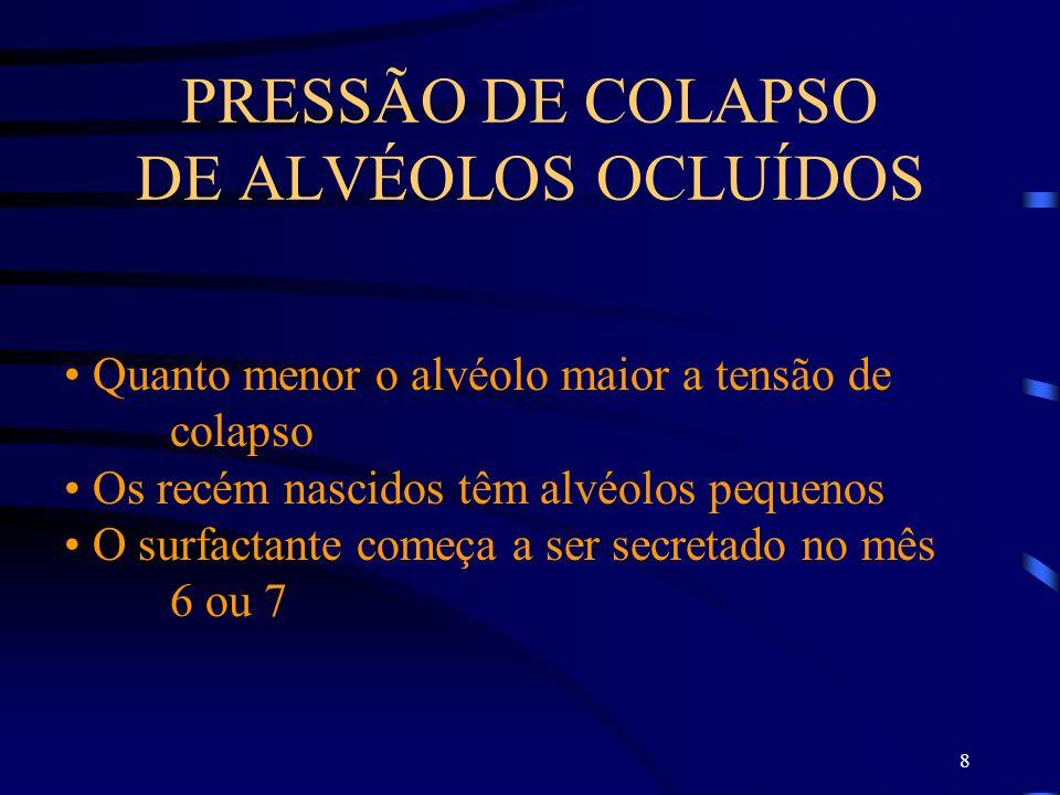 PRESSÃO DE COLAPSO DE ALVÉOLOS OCLUÍDOS
