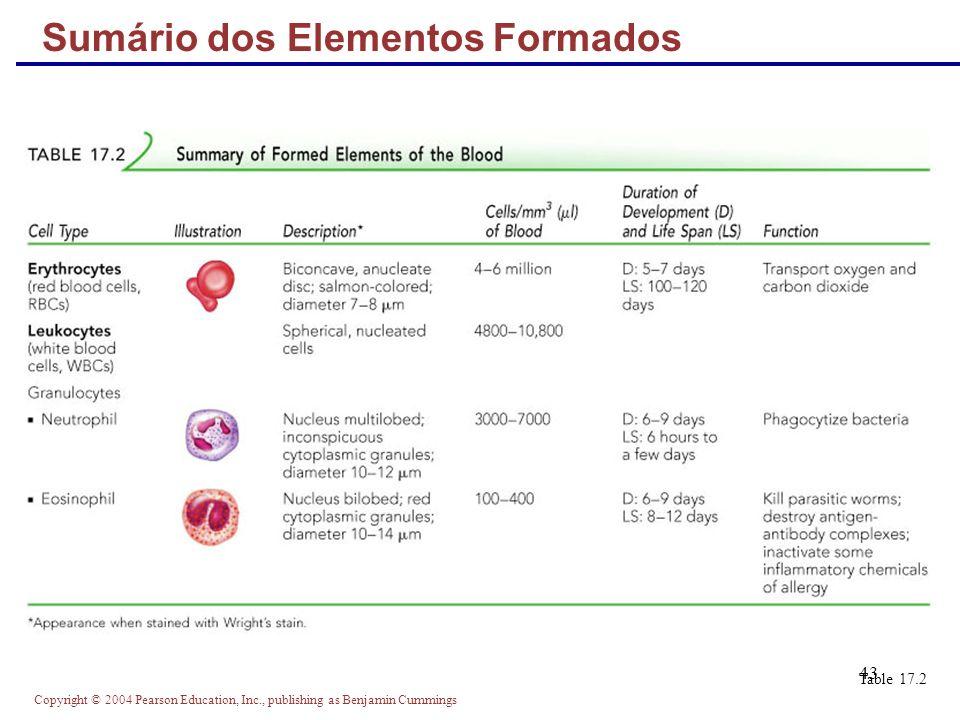 Sumário dos Elementos Formados