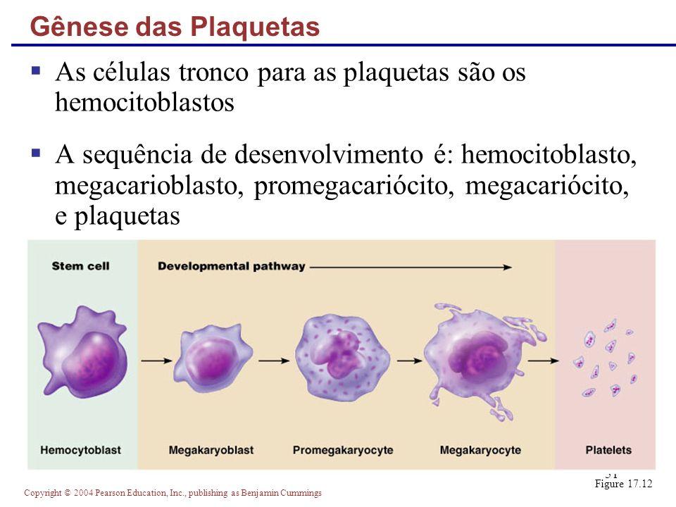 As células tronco para as plaquetas são os hemocitoblastos