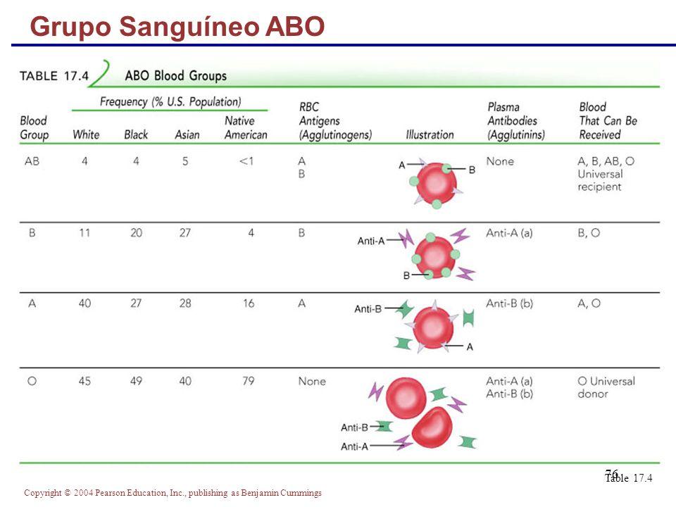 Grupo Sanguíneo ABO Table 17.4