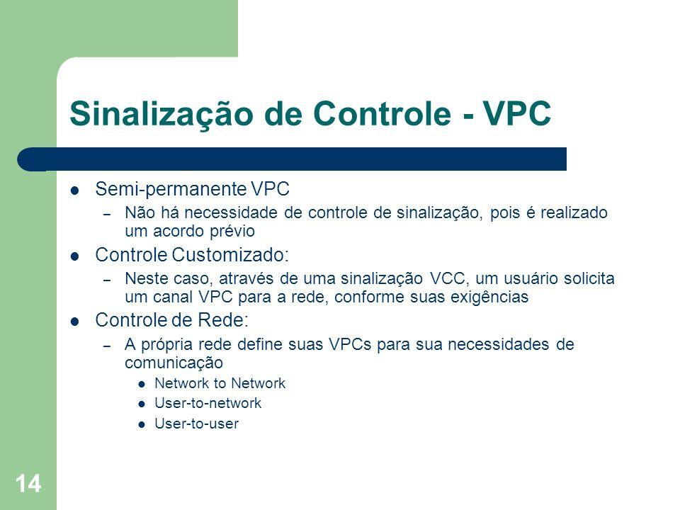 Sinalização de Controle - VPC