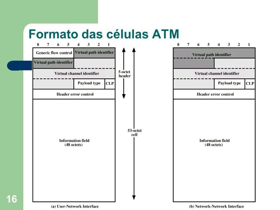 Formato das células ATM