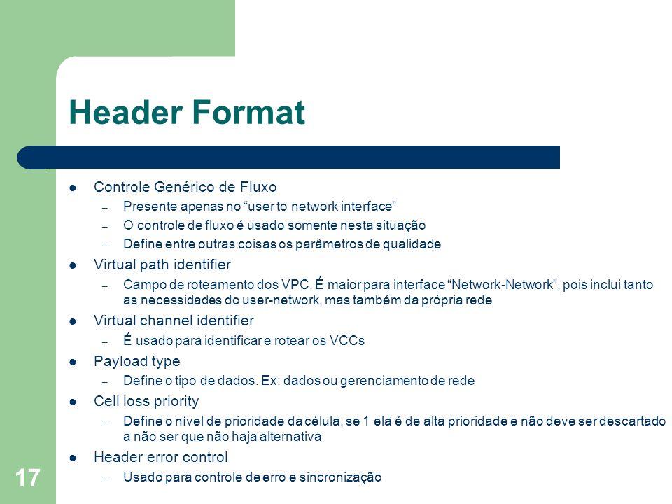 Header Format Controle Genérico de Fluxo Virtual path identifier