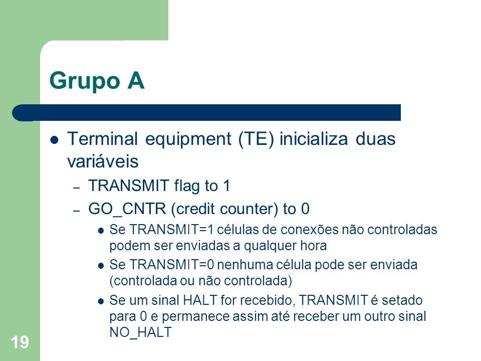 Grupo A Terminal equipment (TE) inicializa duas variáveis
