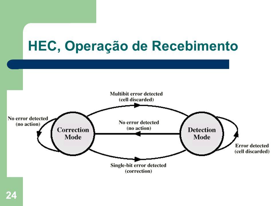 HEC, Operação de Recebimento