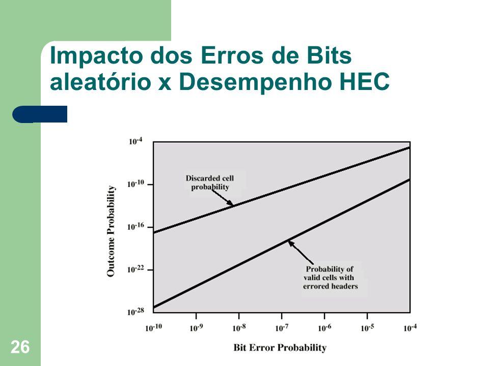 Impacto dos Erros de Bits aleatório x Desempenho HEC