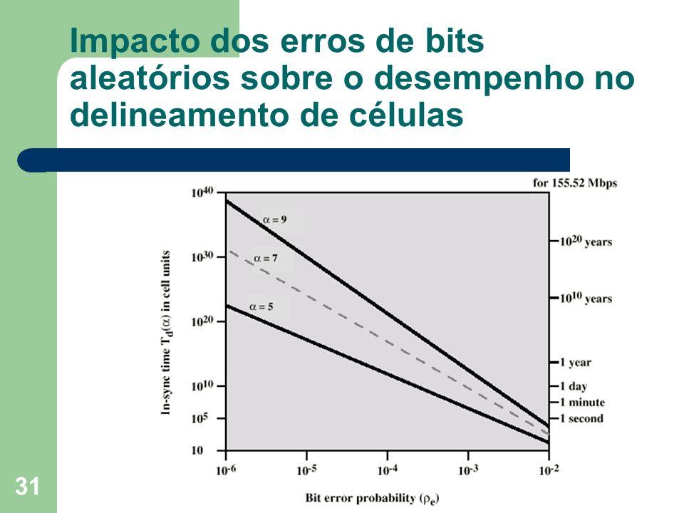 Impacto dos erros de bits aleatórios sobre o desempenho no delineamento de células