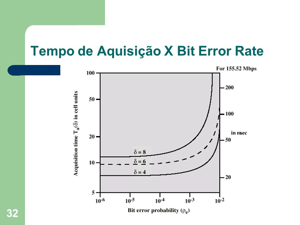 Tempo de Aquisição X Bit Error Rate