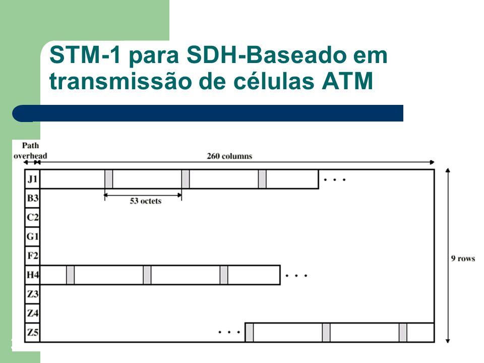 STM-1 para SDH-Baseado em transmissão de células ATM