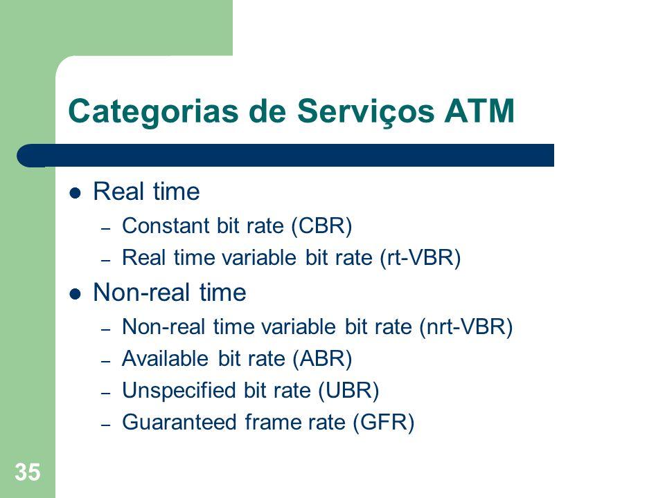 Categorias de Serviços ATM