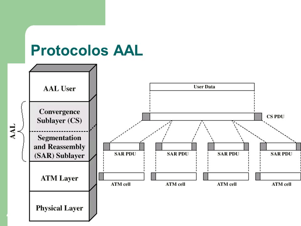 Protocolos AAL