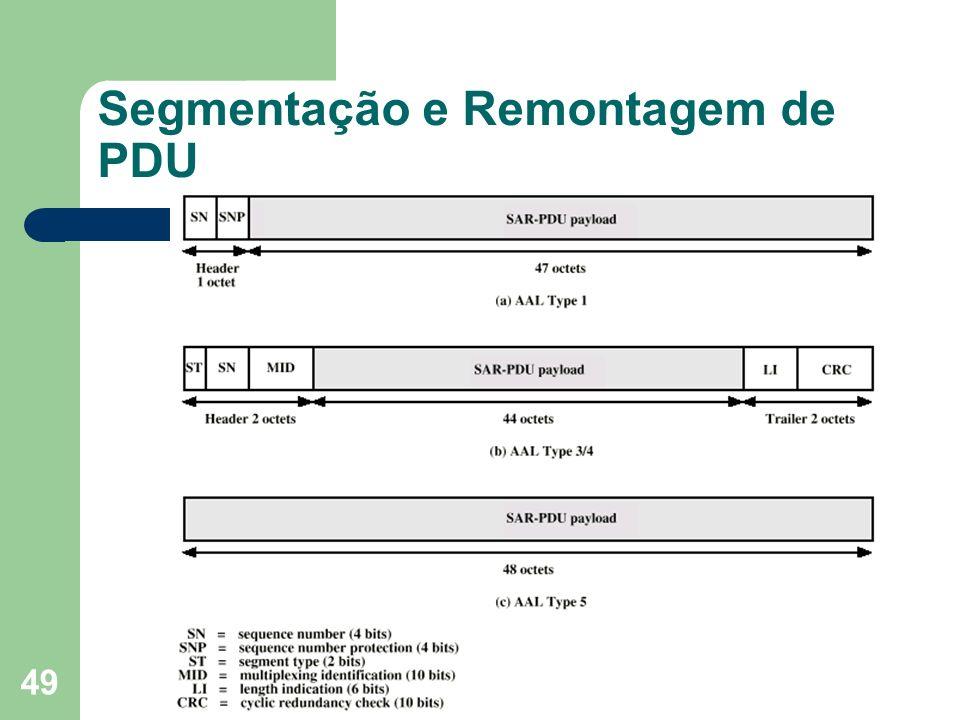 Segmentação e Remontagem de PDU