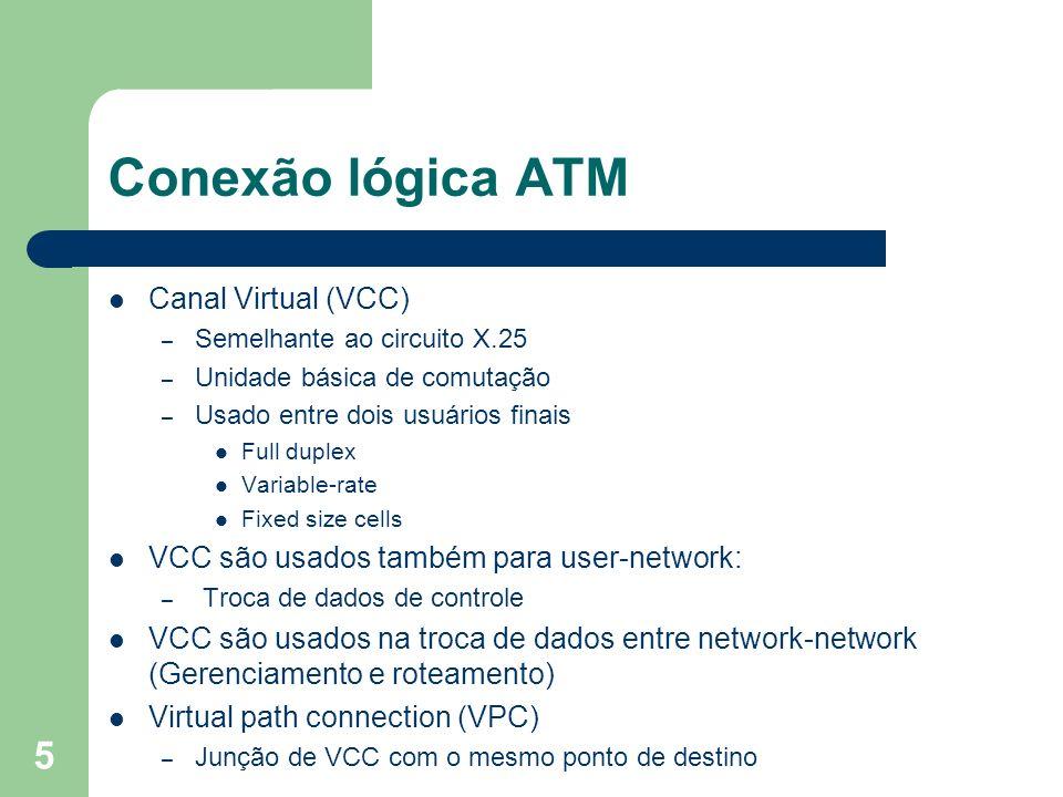 Conexão lógica ATM Canal Virtual (VCC)