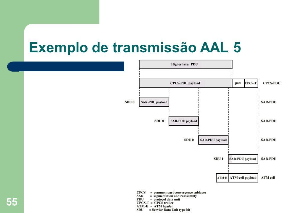 Exemplo de transmissão AAL 5