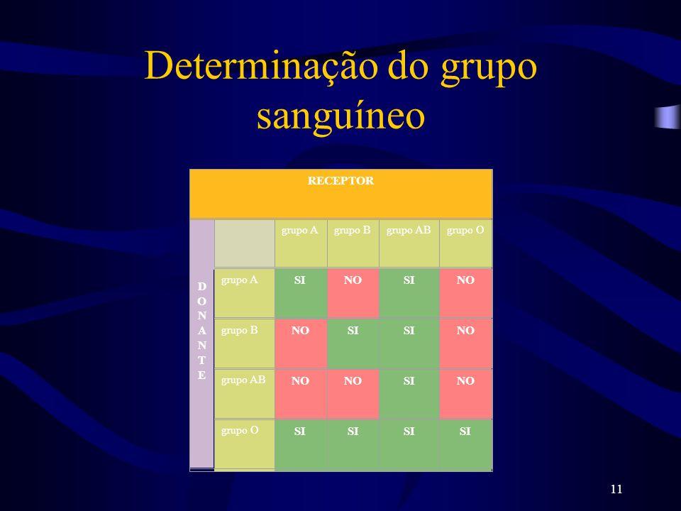 Determinação do grupo sanguíneo