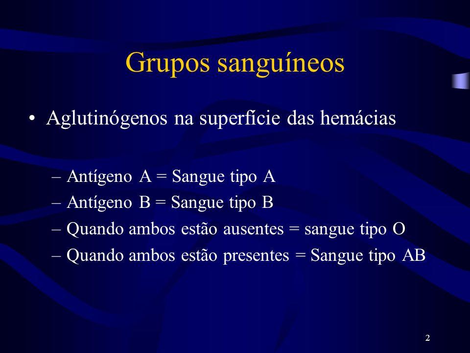 Grupos sanguíneos Aglutinógenos na superfície das hemácias
