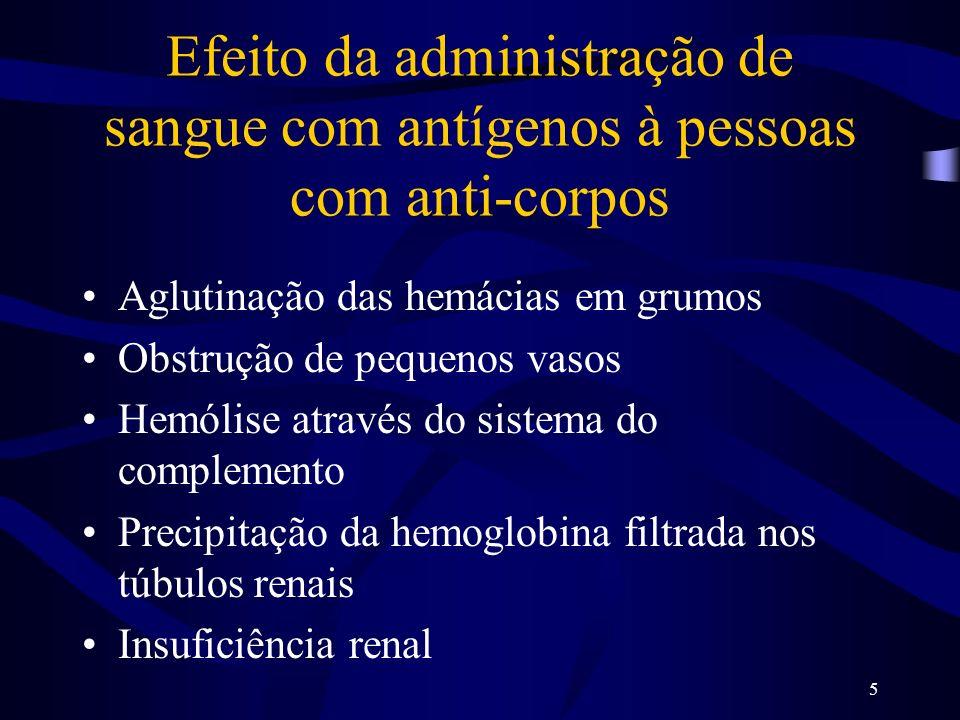 Efeito da administração de sangue com antígenos à pessoas com anti-corpos