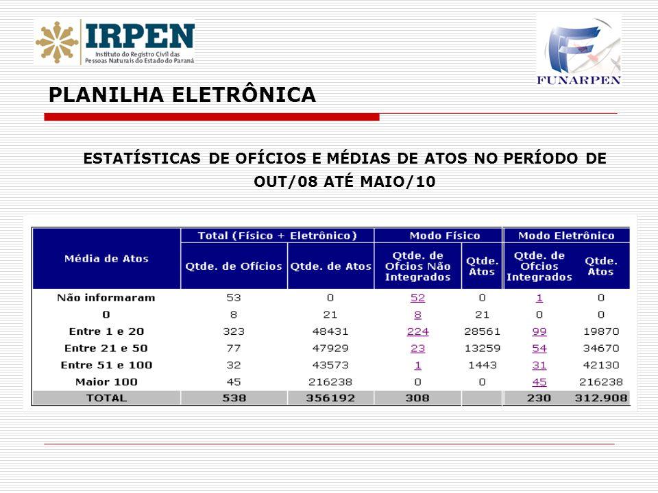 PLANILHA ELETRÔNICA ESTATÍSTICAS DE OFÍCIOS E MÉDIAS DE ATOS NO PERÍODO DE OUT/08 ATÉ MAIO/10 11