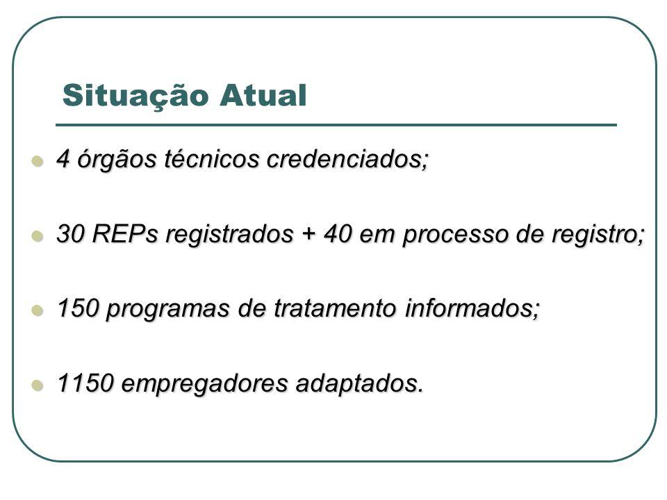Situação Atual 4 órgãos técnicos credenciados;