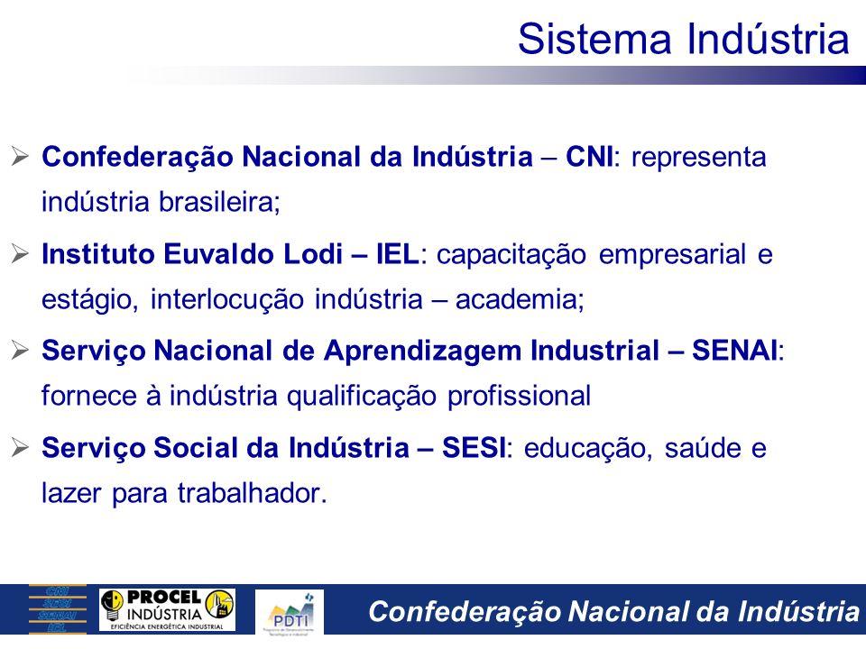 Sistema Indústria Confederação Nacional da Indústria – CNI: representa indústria brasileira;