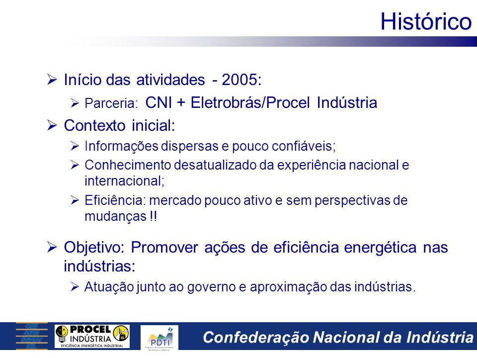 Histórico Início das atividades - 2005: Contexto inicial: