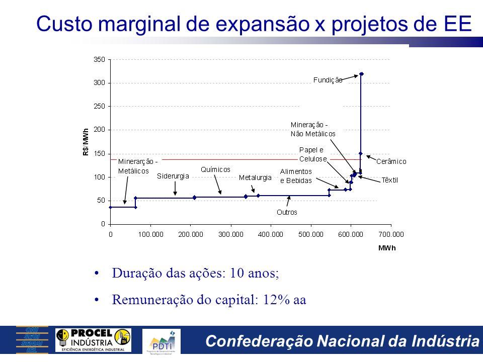 Custo marginal de expansão x projetos de EE