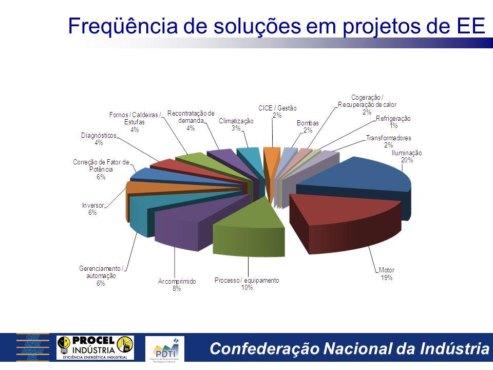 Freqüência de soluções em projetos de EE